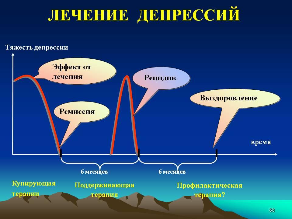 этапы лечения депрессии