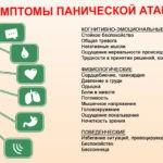 Панические атаки - лечение, статья